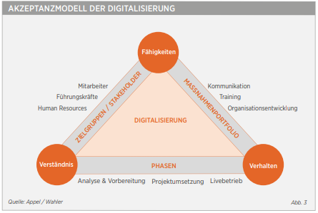 Akzeptanzmodell der Digitalisierung