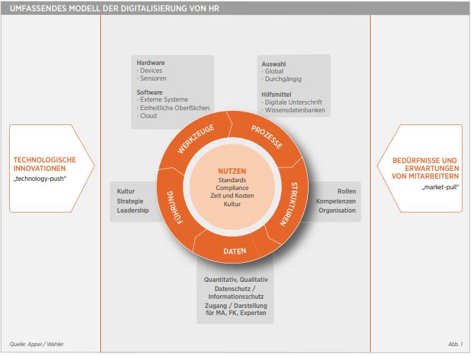 Modell der Digitalisierung von HR